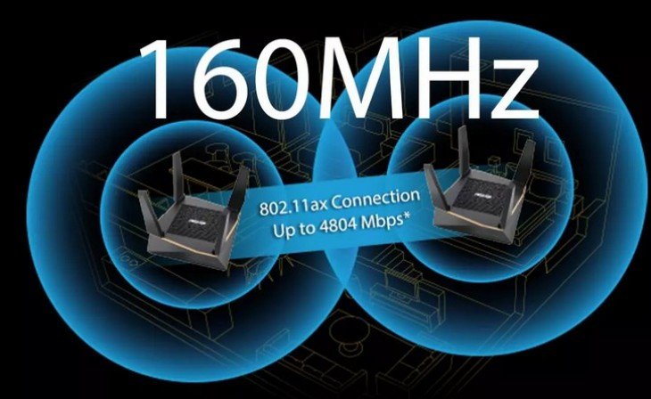 Why should  your router with WiFi 6 have 160MHz on the 5GHz band